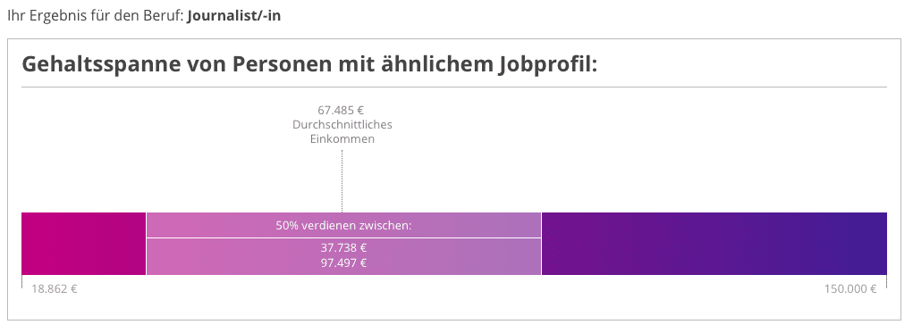 Salary Expectations in Dusseldorf -1